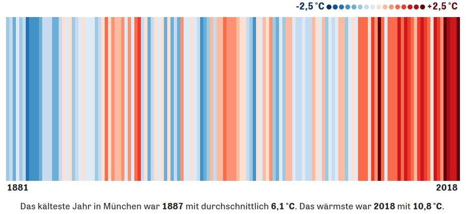 Durchschnittstemperatur steigt und stellt die Langlebigkeit des Daches vor Herausfordferungen