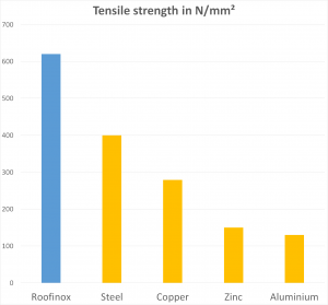 Comparison of tensile strength of different metals
