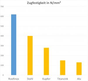 Zugfestigkeit Vergleich von Edelstahl Stahl Kupfer Zink und Aluminium