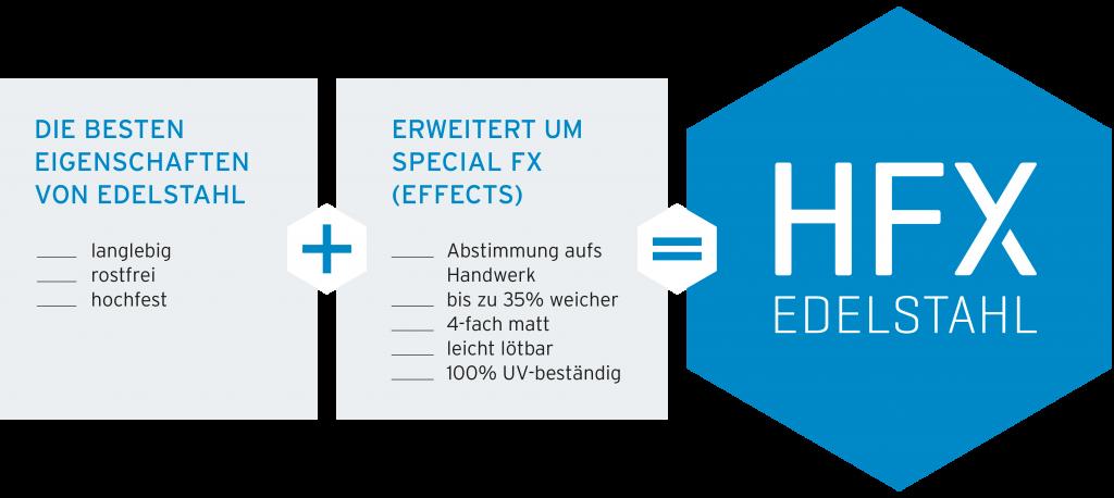 HFX Formel