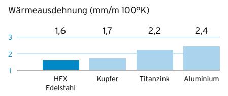 Wärmeausdehnung von HFX Edelstahl